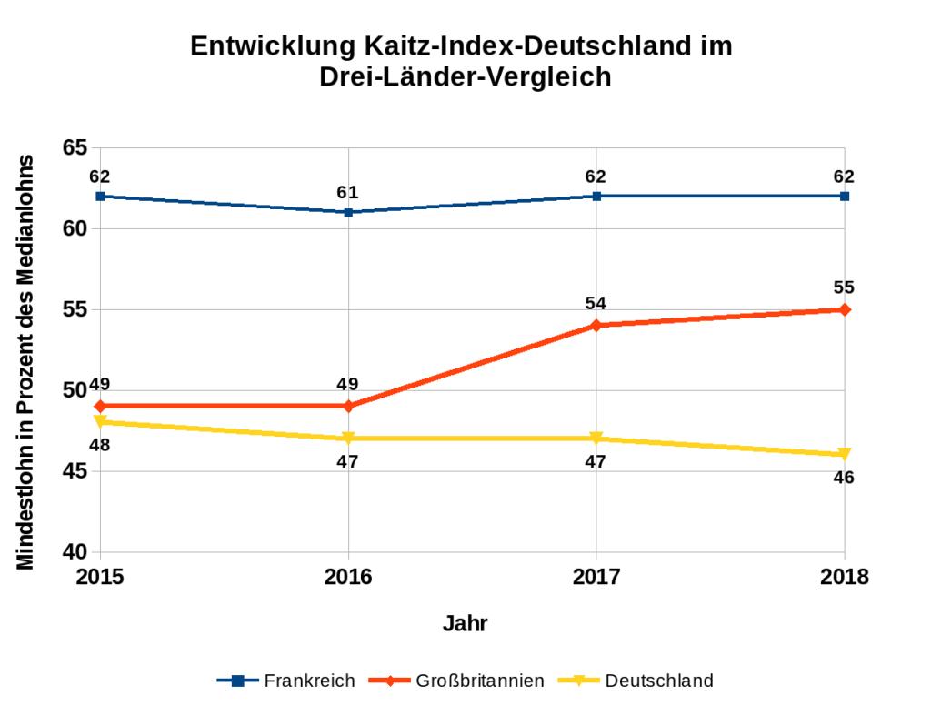 Entwicklung Kaitz-Index-Deutschland im Drei-Länder-Vergleich (Jahr 2018)