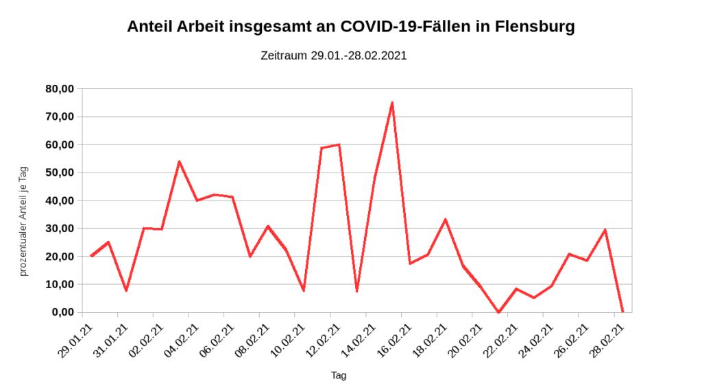 Covid19 Fälle in Flensburg - Ansteckung auf der Arbeit (normale Arbeit und prekär Beschäftigte)